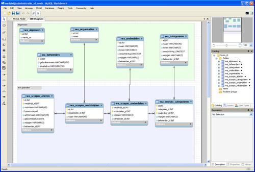Screenshot van het programma MySQL Workbench.
