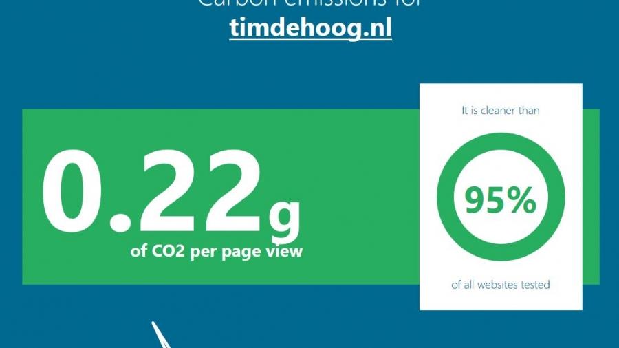 websitecarbon_timdehoog.nl