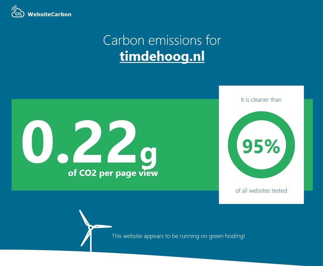 Kooldioxide uitstoot van Timdehoog.nl.