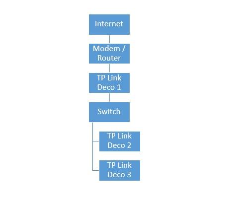 TP-Link Deco M4 opzet met netwerkkabels als bron voor internet.